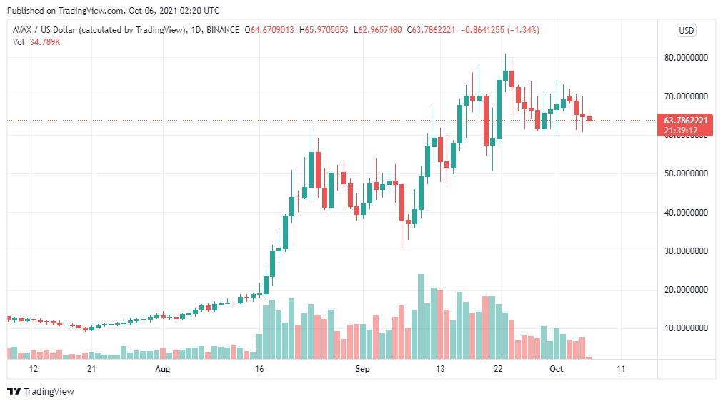 Avalanche price analysis: AVAX/USD targes $70 next 1