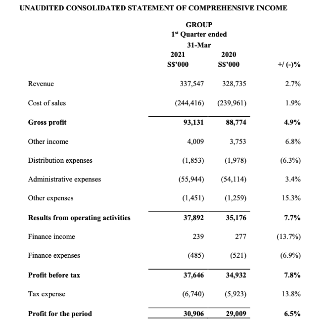 Sheng Siong Stock Analysis, Consolidated Statement of Comprehensive Income