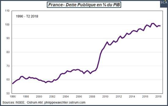 graphique - France- dette publique
