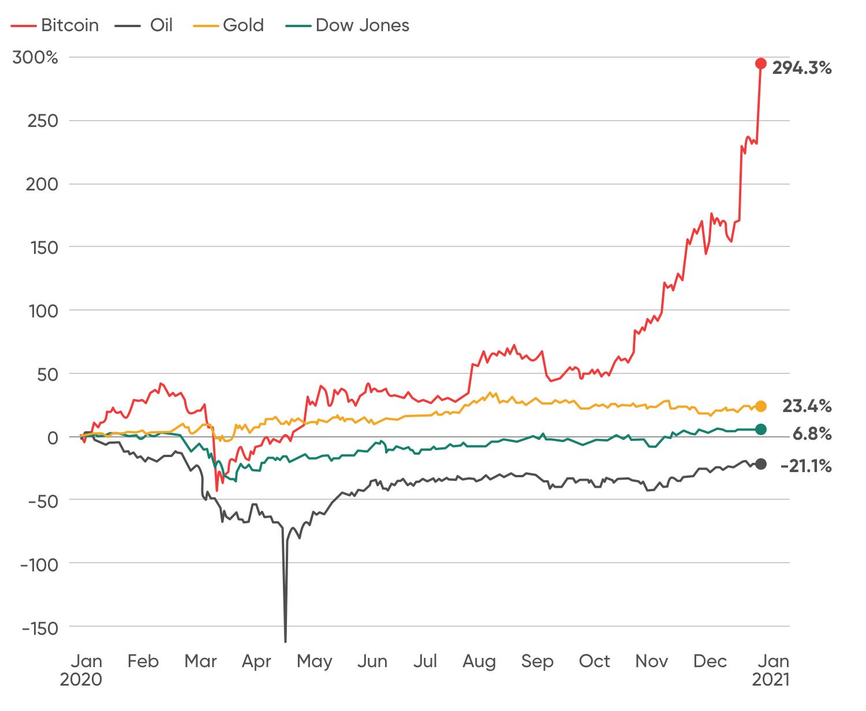 Риски инвестиции в криптовалюту