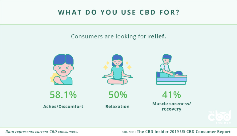 what do you use cbd for