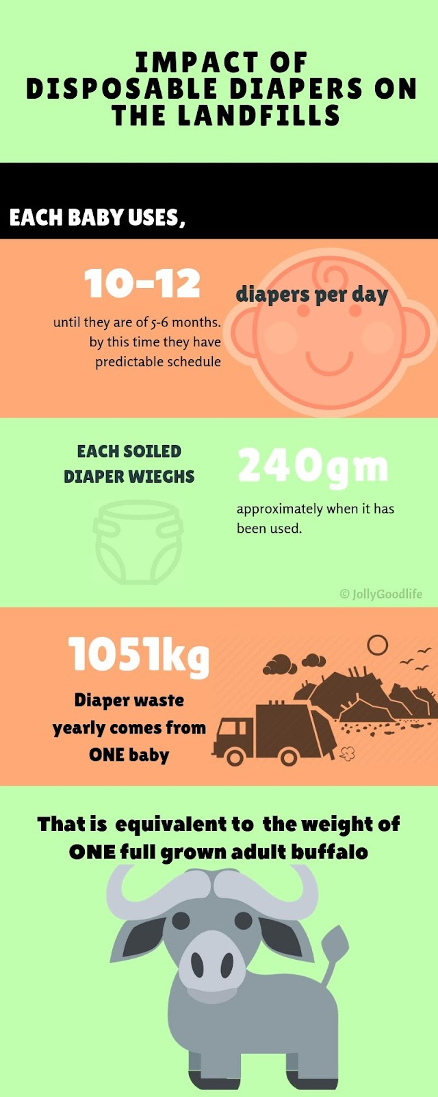 Impact Of Disposable Diapers On The Landfills