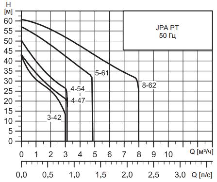 Производительность Grundfos JPA 4-47 PT