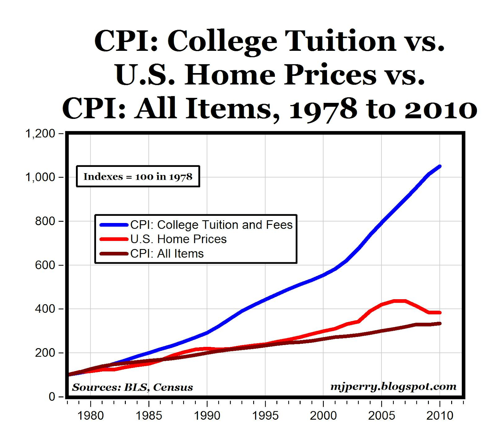 The Vetducator - CPI vs home prices vs. tuition costs graph.