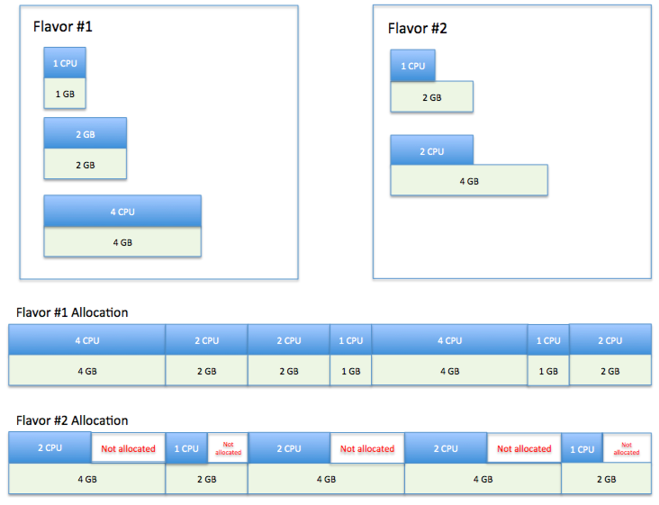 How to allocate, price and utilize Your OpenStack private