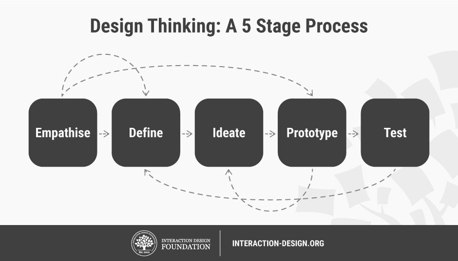 Image result for prototype in engineering design ux