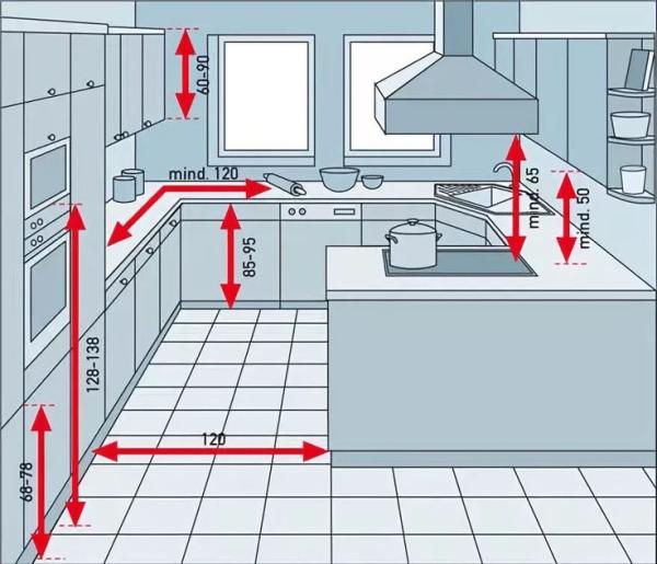 Một số nguyên tắc khoảng cách đồ đạc trong bếp