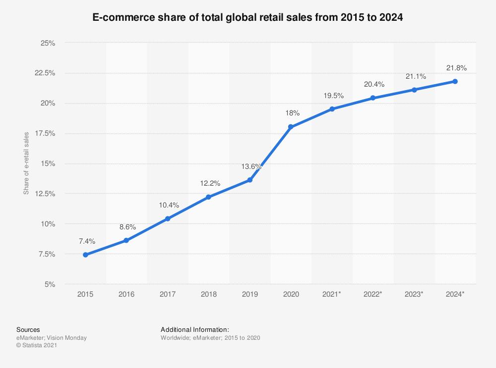 online to offline business trend