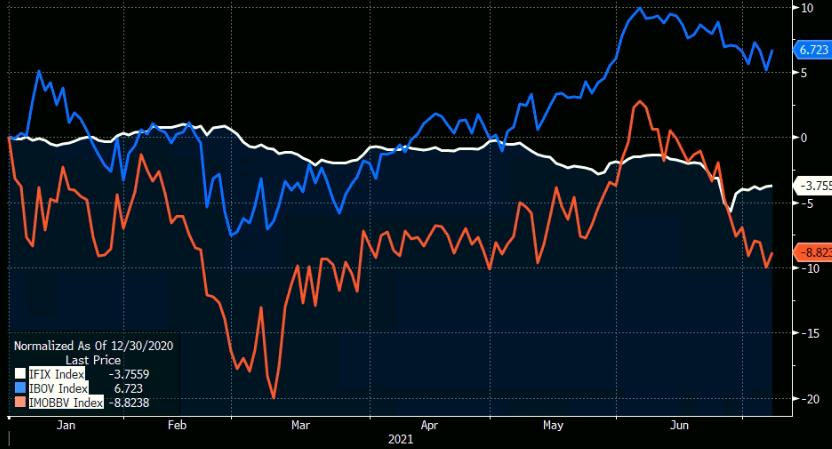 Gráfico apresenta desempenho do IFIX (branco), Ibov (azul) e IMOB (laranja) entre janeiro e junho de 2021.