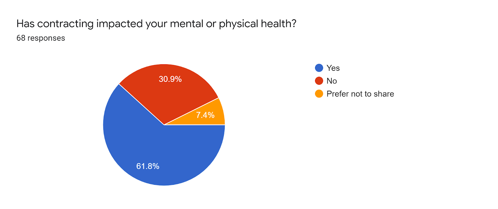 Forms response chart. Question title: Has contracting impacted your mental or physical health? . Number of responses: 68 responses.