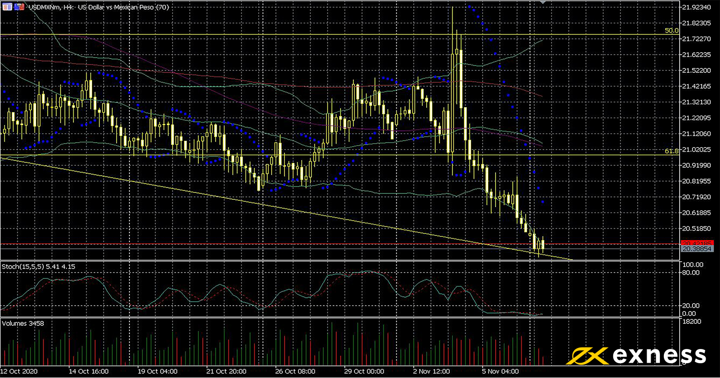 weekly forex data