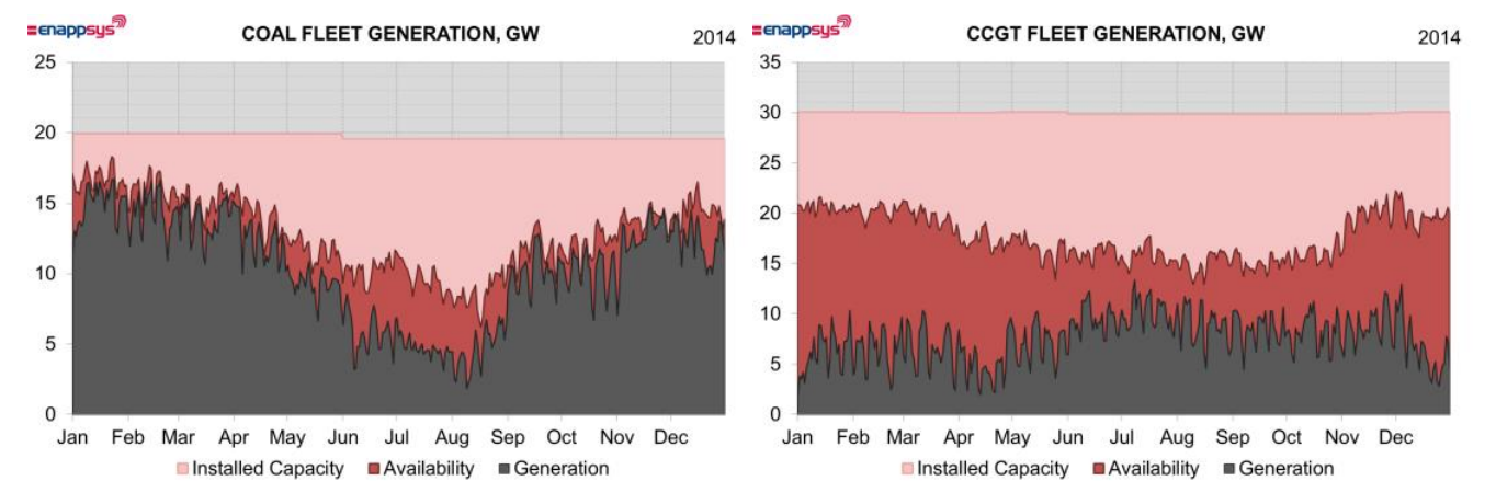 Two graphs showing UK coal use in 2014