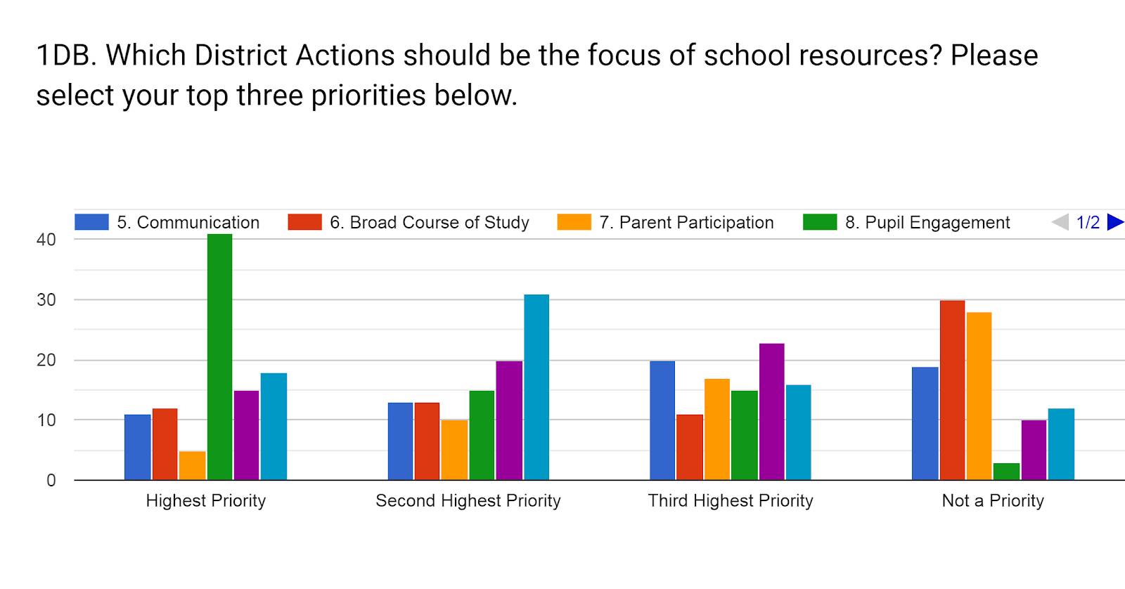 Forms response chart. Question title: 1DB. Which District Actions should be the focus of school resources? Please select your top three priorities below.. Number of responses: .