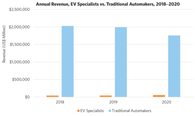 Annual revenue comparison between electric vehicles market and traditional automakers