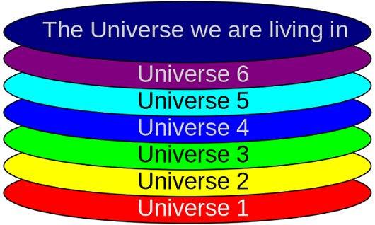 Mô hình thuyết đa vũ trụ