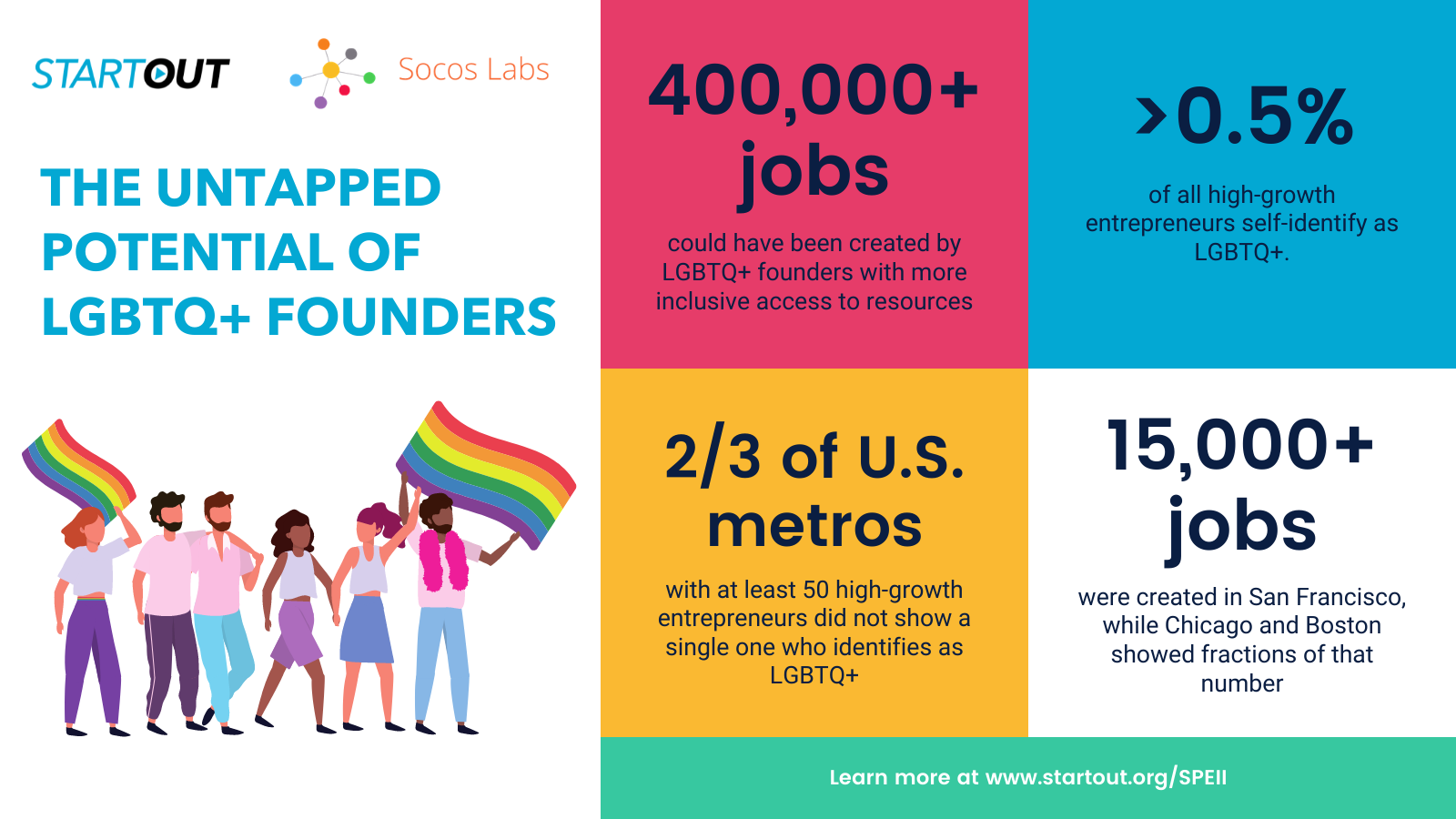 untapped potential of LGBTQ+ founders infographic