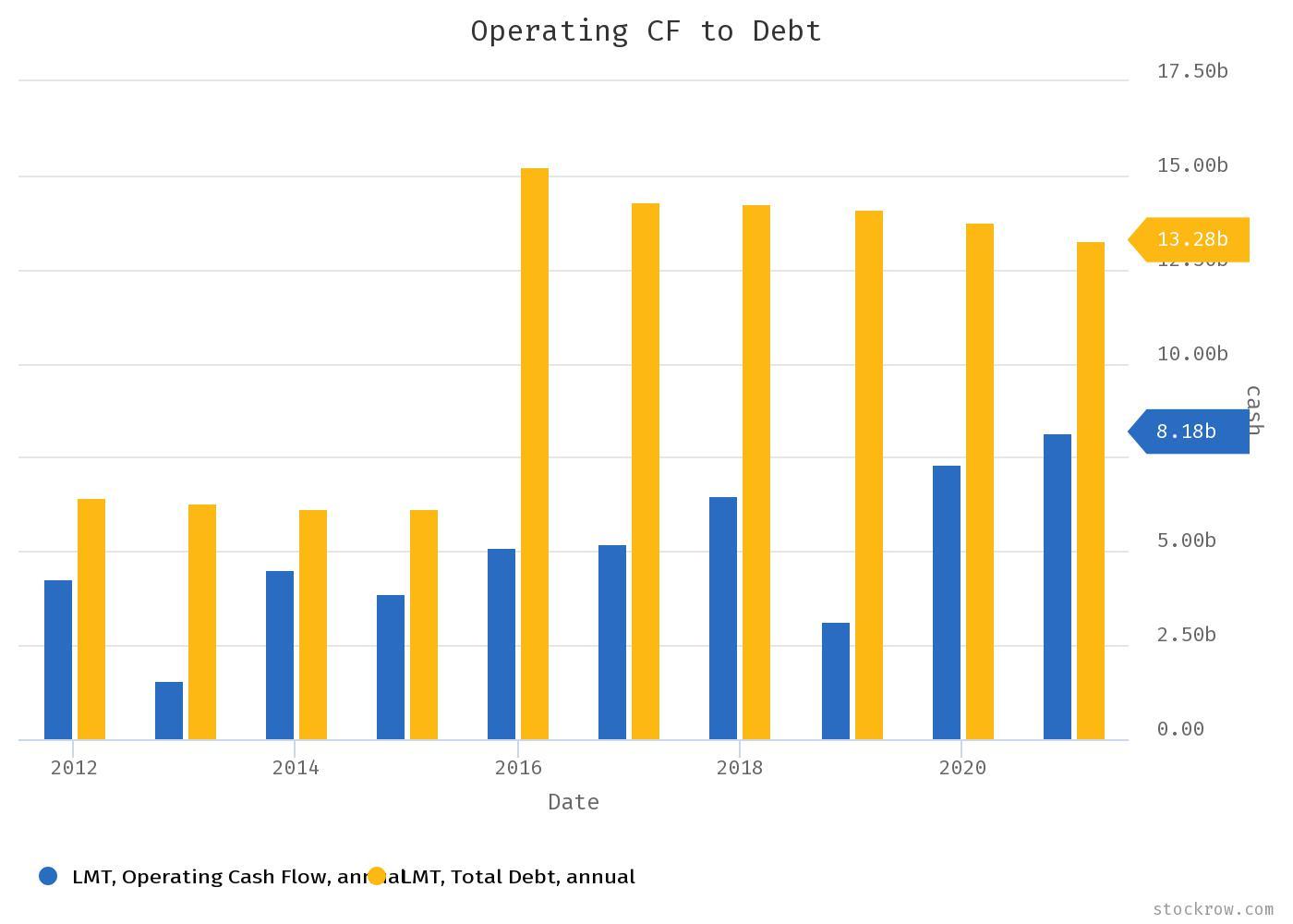 Lockheed Martin Stock Analysis, Operating Cash Flow to Debt