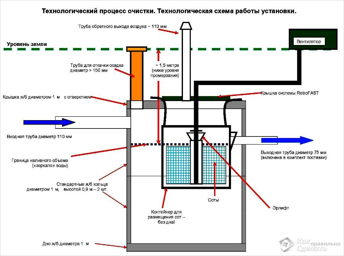 Схема работы установки Фаст