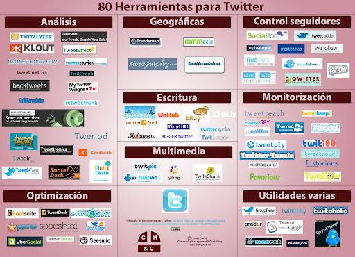 Infografía: Herramientas Twitter