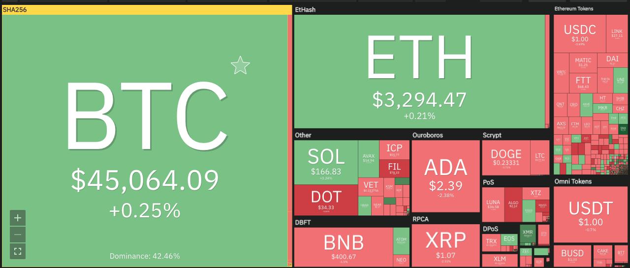 Vechain price analysis