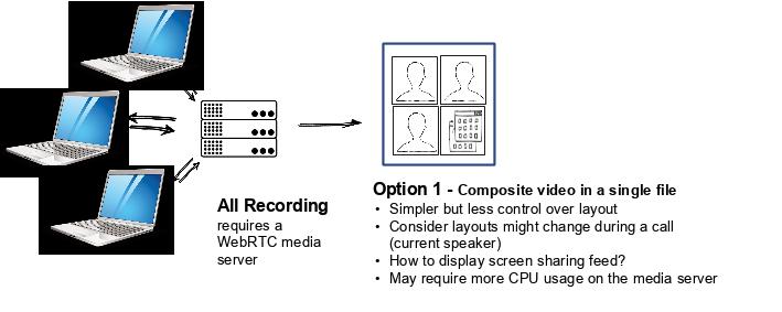 Example Recording Scenario: Composite Stream