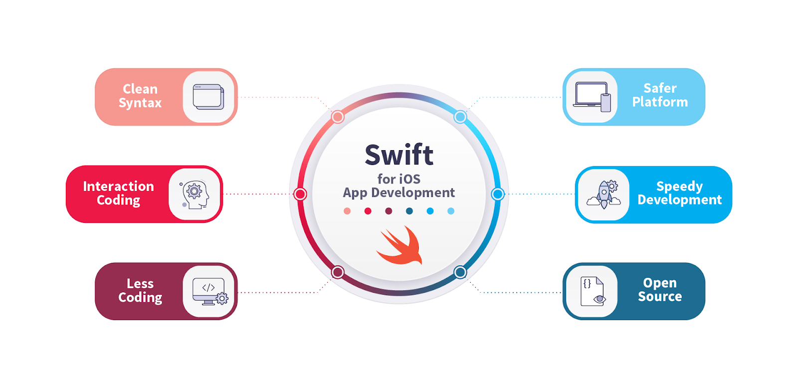 pros Swift programming language