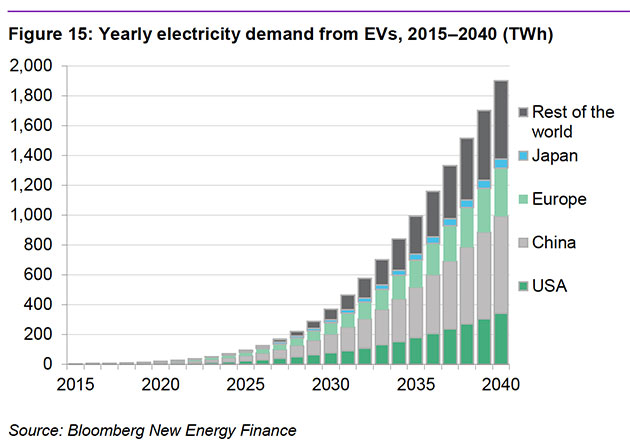 Electricity demand for tesla batteries