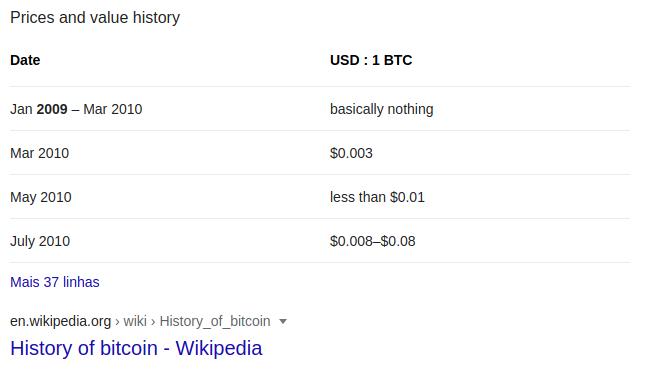 histórico do preço do bitcoin