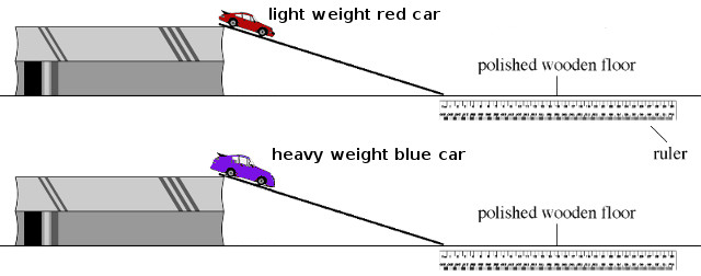 Sam rolled two toy cars down a ramp: The BLUE car was TWICE AS HEAVY as the RED car. How far did the BLUE car travel?