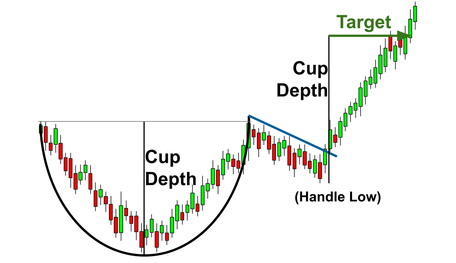 Measuring the distance of the cup and handle for an optimal risk-to-reward ratio.