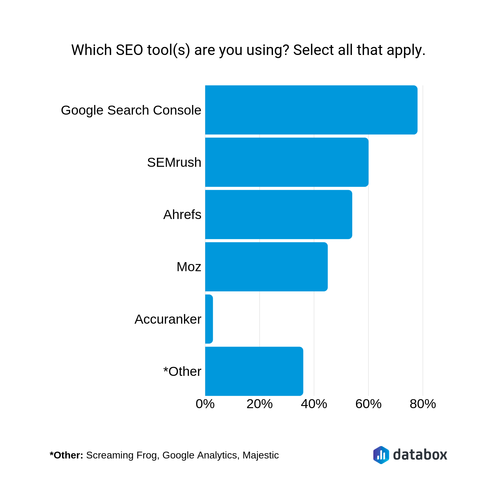 which SEO tool(s) are you using?