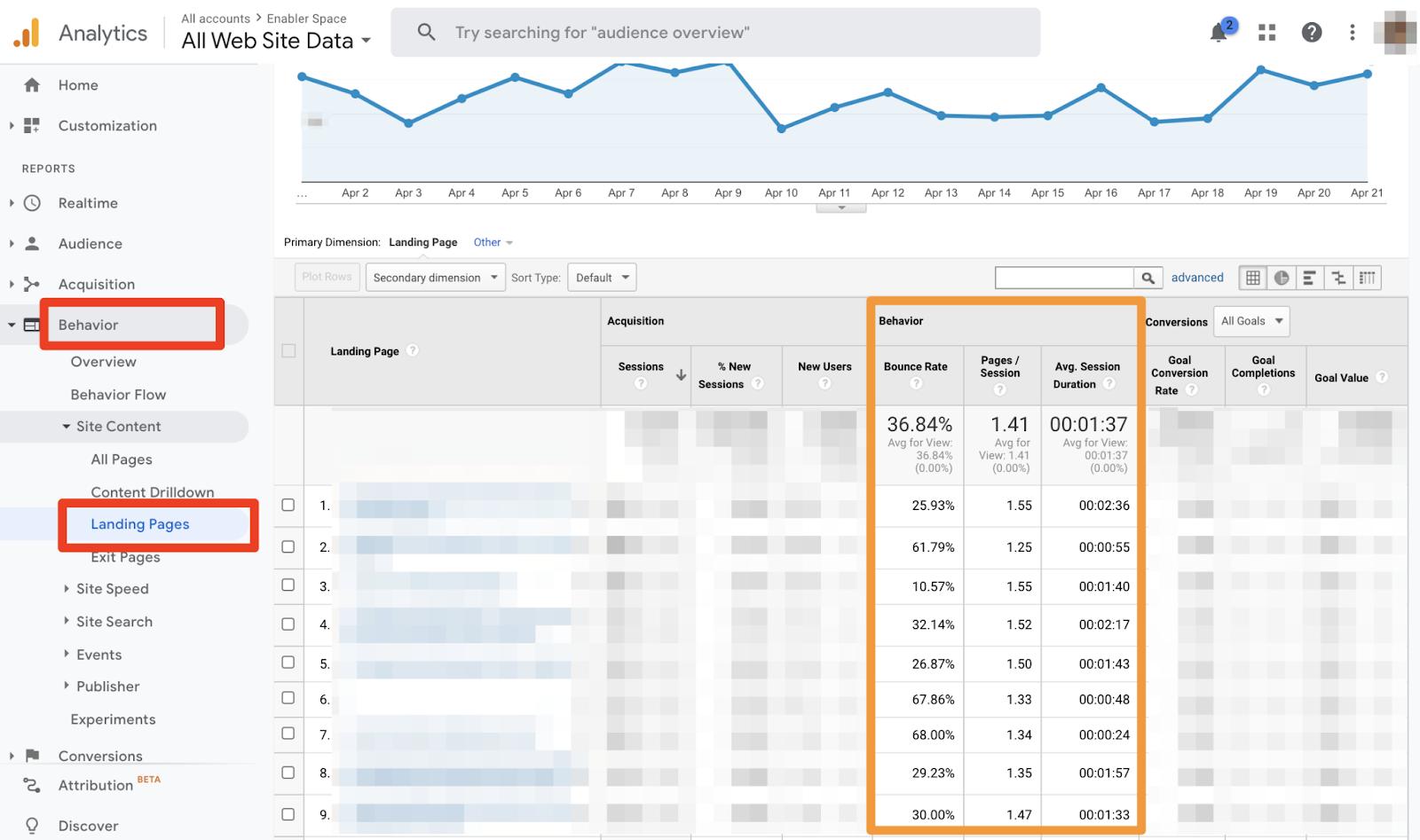 Google Analytics Landing Page Report