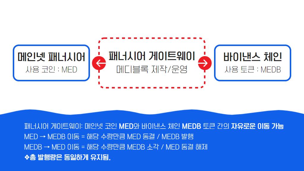 메디블록 메인넷 패너시어와 바이낸스 체인 연결 개념
