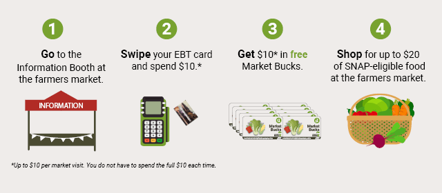 1. Go to the Information Booth at the farmers market. 2. Swipe your EBT card and spend $10. 3. Get $10 in free Market Bucks. 4. Shop for up to $20 of SNAP-eligible food at the farmers market.