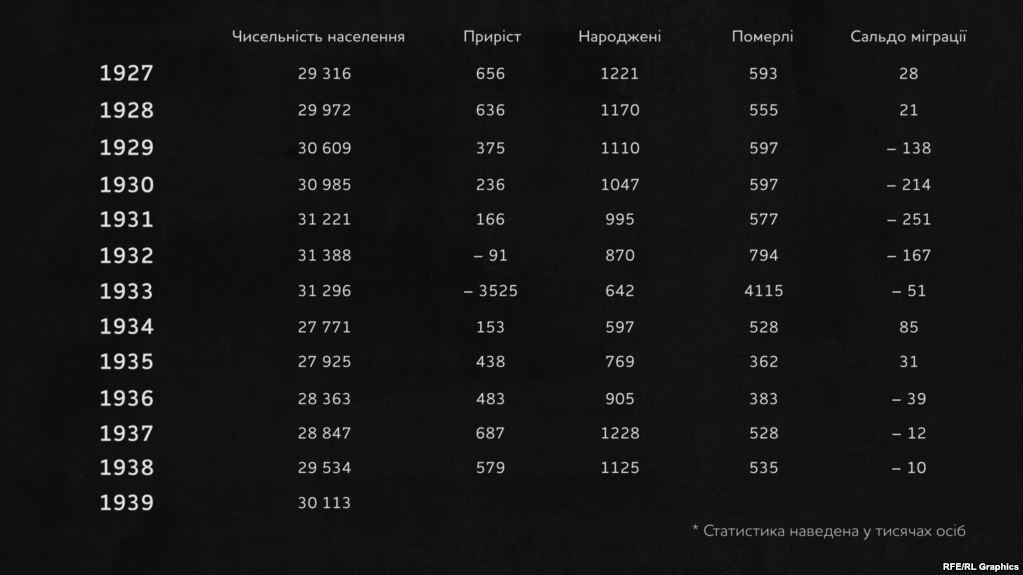 Чисельність міського й сільського населення України після усунення радянських фальсифікацій. Авторські розрахунки групи вчених Інституту демографії та соціальних досліджень імені Птухи