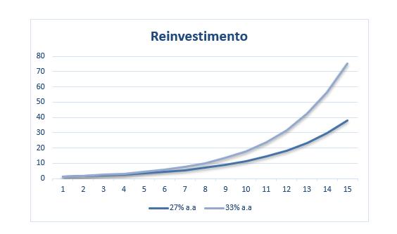 Gráfico apresenta efeito do reinvestimento com o passar do tempo.