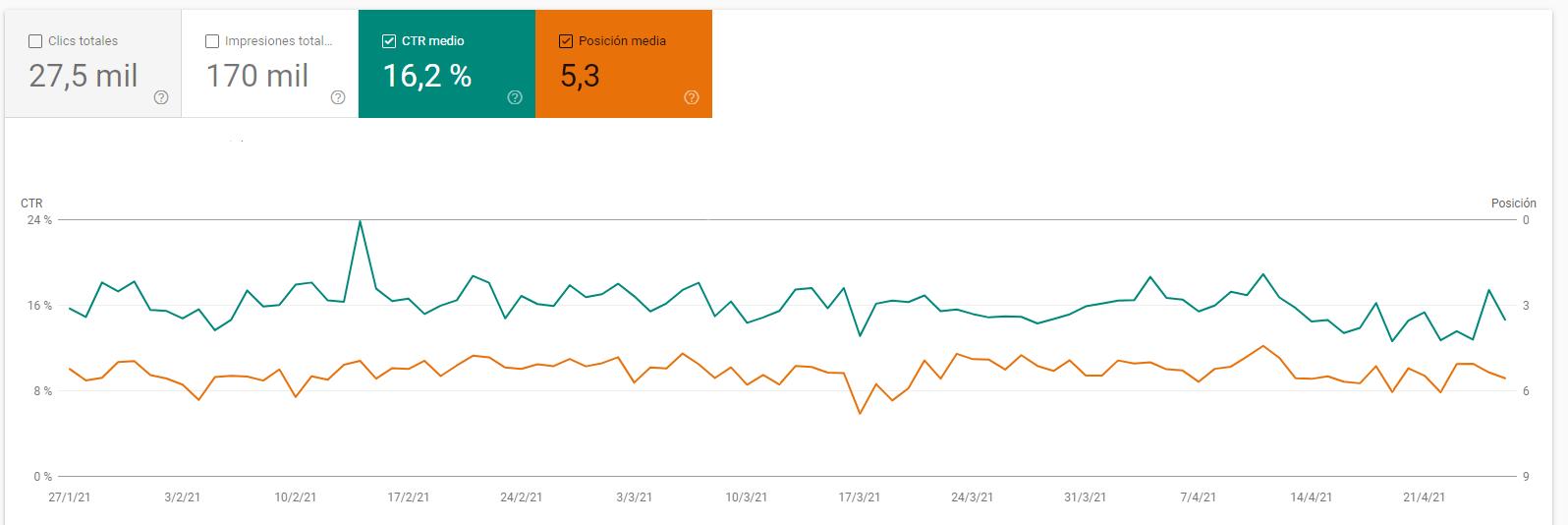 Posicionamiento SEO y visibilidad de las URLs en google
