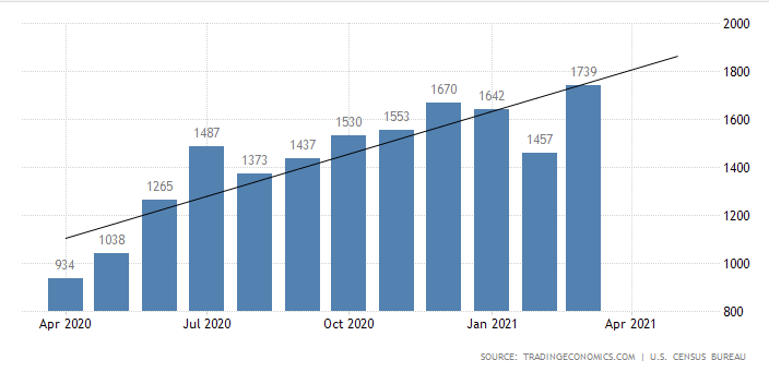 U.S. housing starts 2020-2021