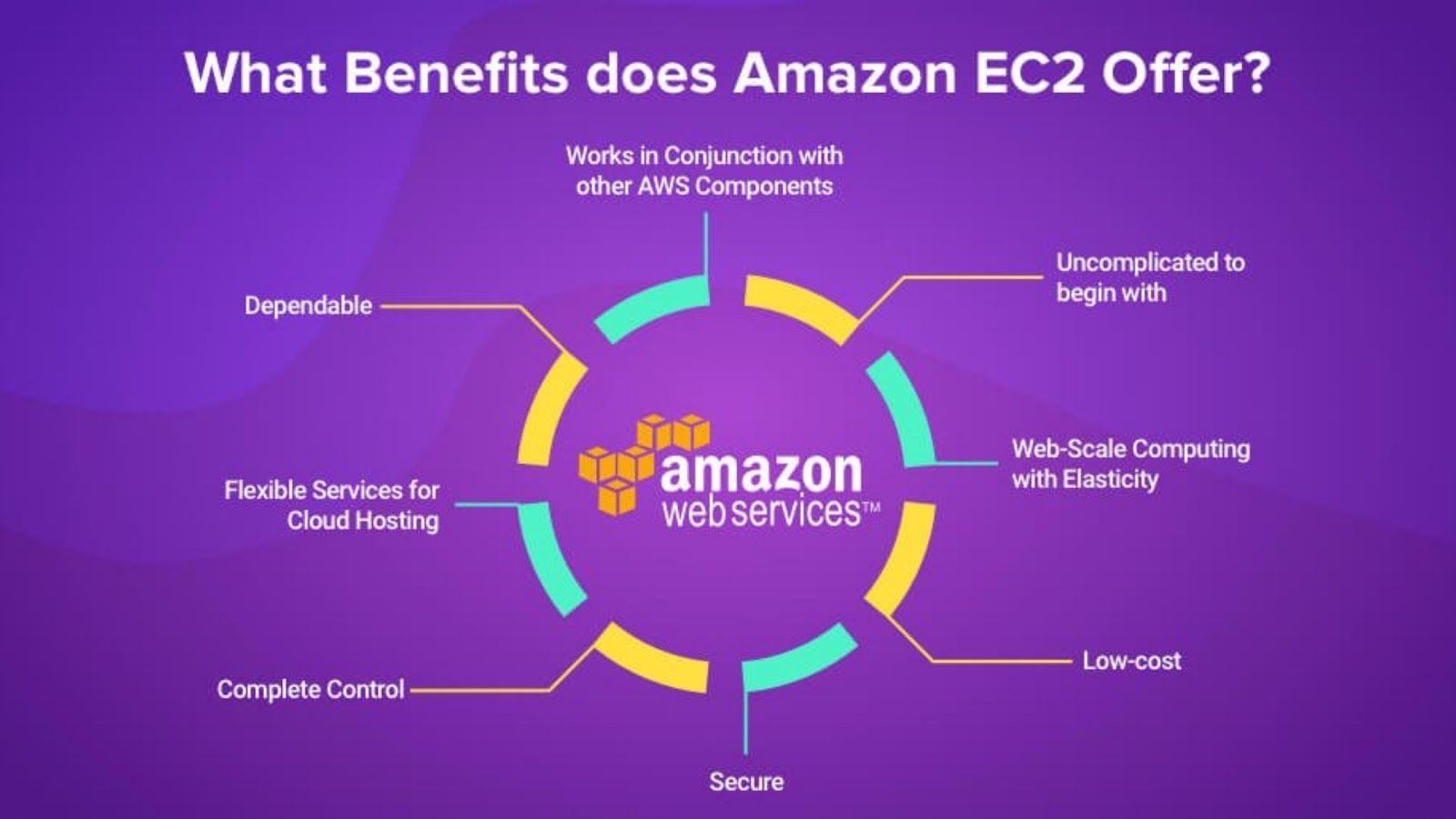 what Benefits does Amazon EC2 Offer?