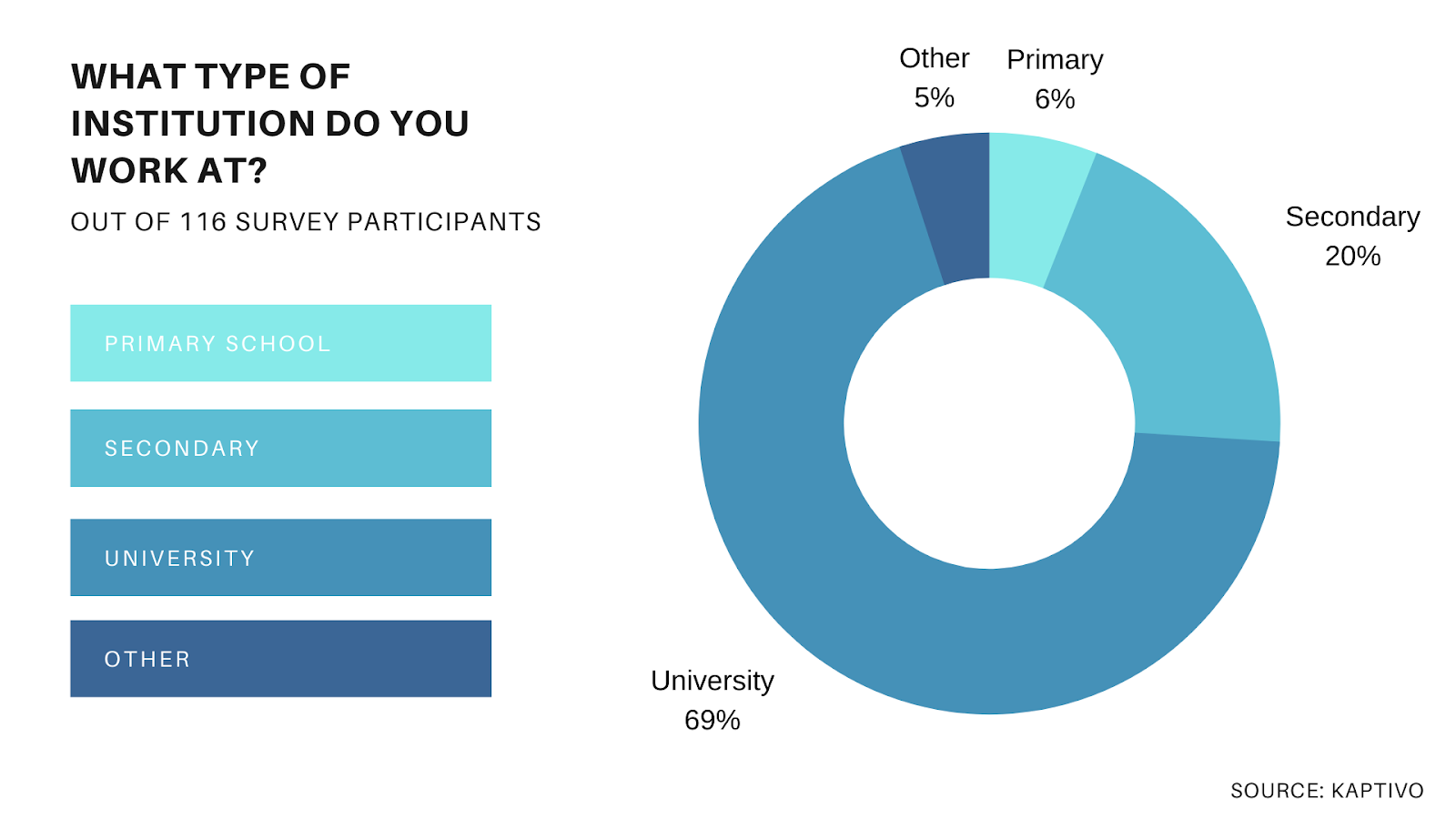 Online learning survey on respondents' type of institution