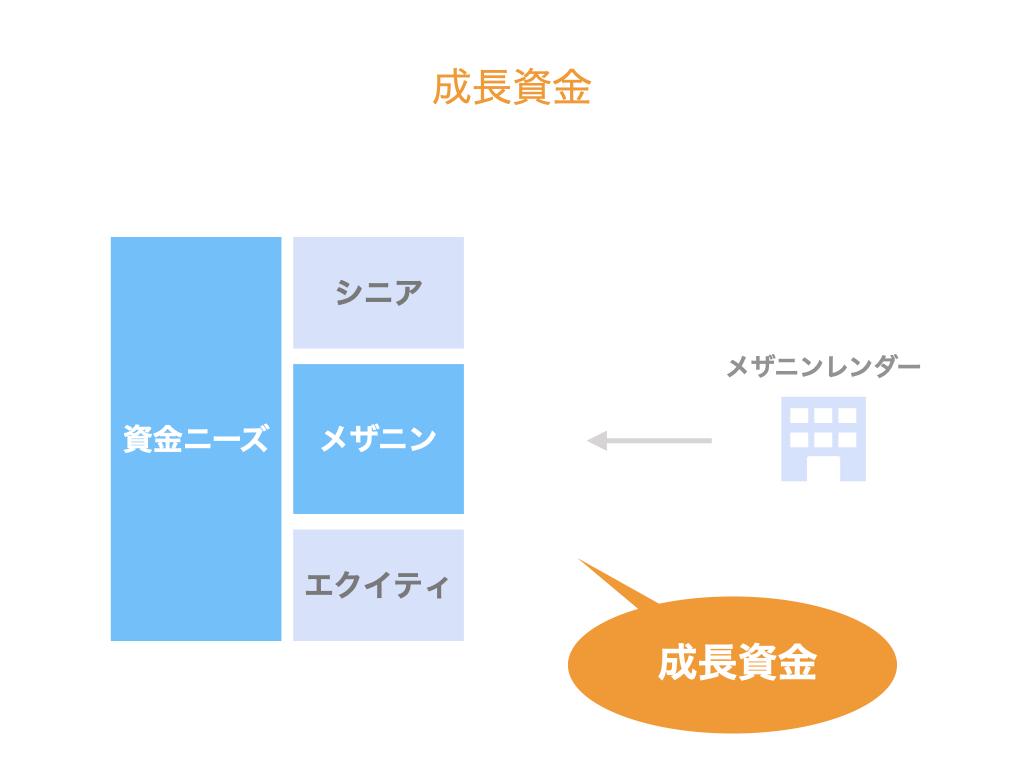 コーポレートメザニンの2つの活用場面(成長資金)