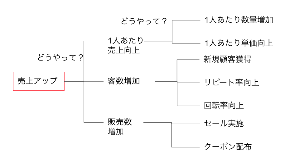ロジックツリー3