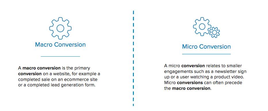 micro vs macro conversions