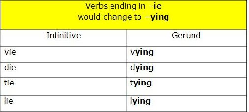 infinitive verbs ending IE become ying ending in gerunds