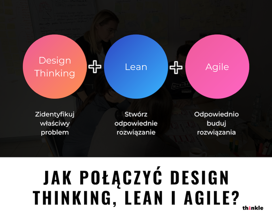 agile i design thinking