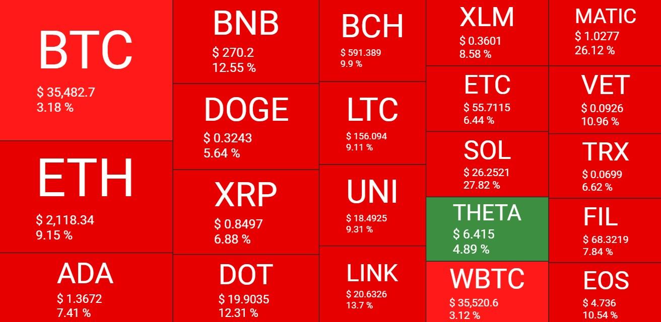 Crypto markets bleed another $180 billion, Bitcoin dominance at 46% 1