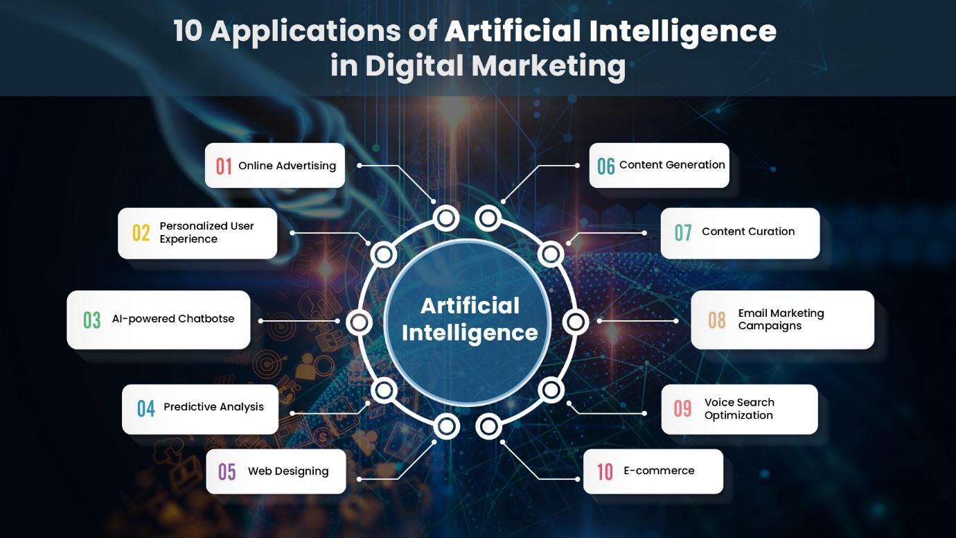 10 Applications of Artificial Intelligence in Digital Marketing | by  Sandeep Agarwal | Data Driven Investor | Medium
