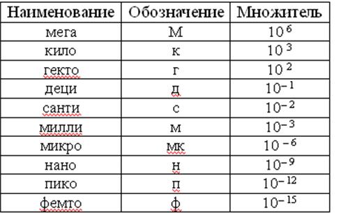 Таблица перевода единиц измерения для школьников