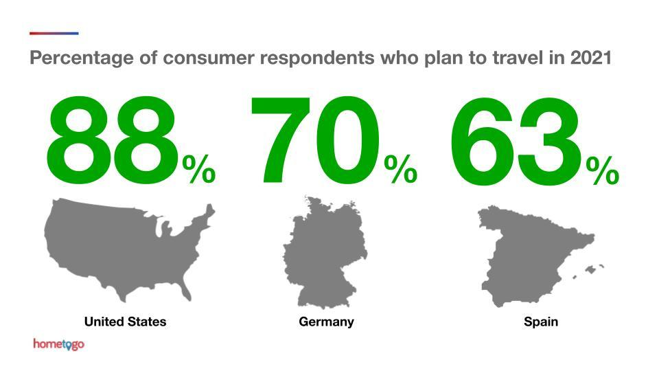 The future of travel report shows that the majority of respondents worldwide are planning to travel