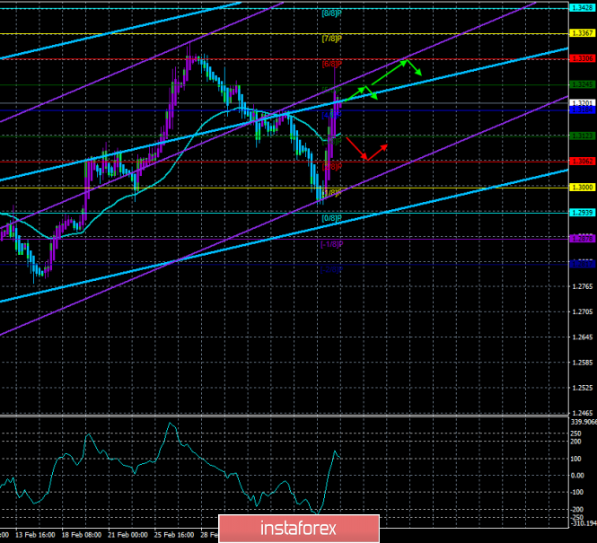 "GBP / USD. March 12. The trading system. ""Regression Channels"". Day X for the pound sterling and the UK"